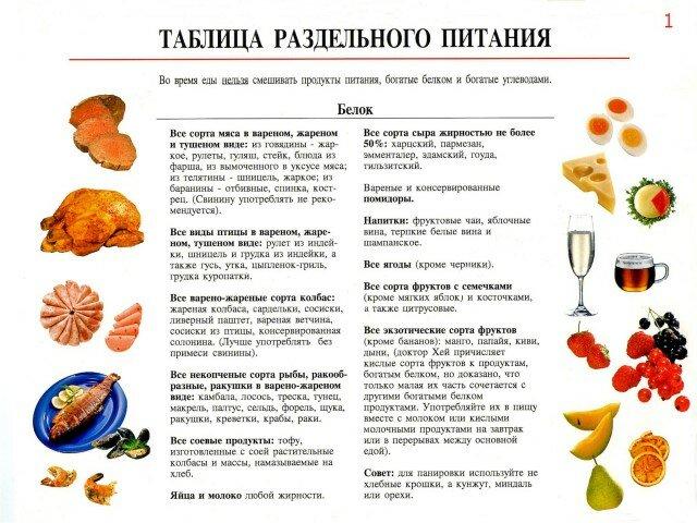 меню правильного питания 1400 ккал