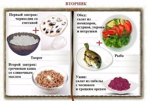 раздельное питание для похудения фото