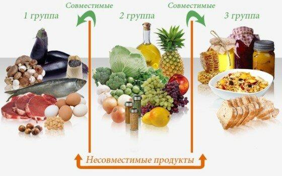 Раздельное питание таблица